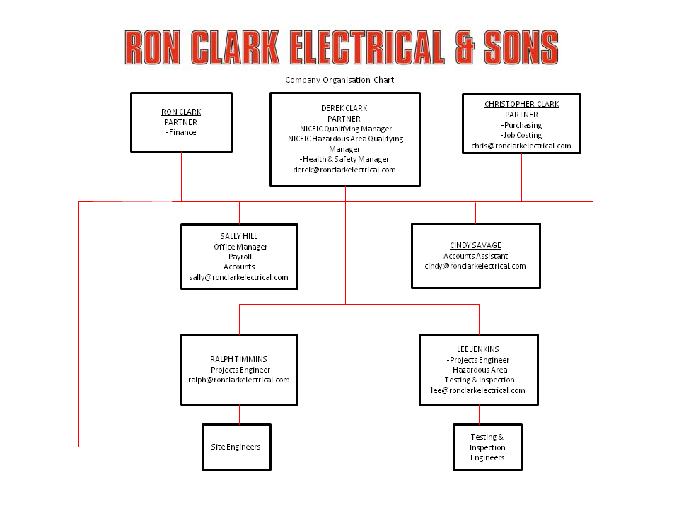 About Us - Ron Clark Electrical